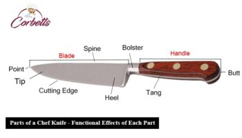 What Are the Parts of a Chef Knife? Functional Effects of Each Part?